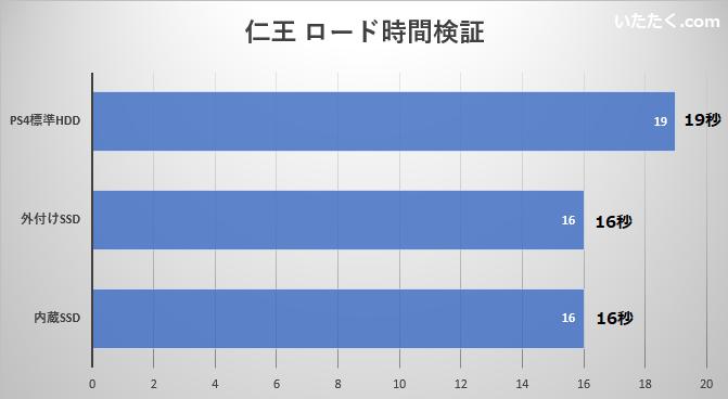仁王のロード時間検証グラフ画像