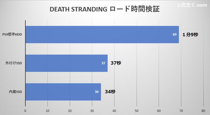 DEATH STRANDINGのロード時間検証グラフ画像